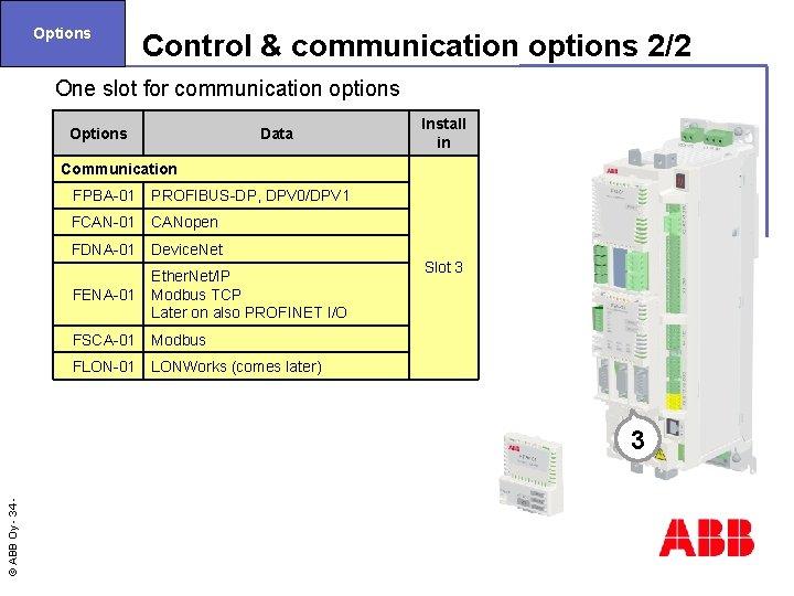 Options Control & communication options 2/2 One slot for communication options Options Data Install