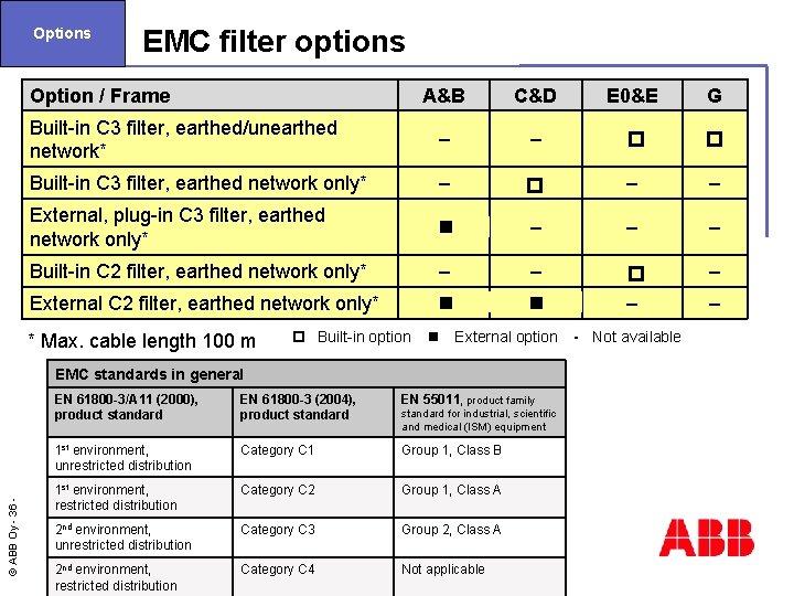 Options EMC filter options Option / Frame A&B C&D E 0&E G Built-in C