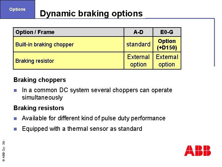 Options Dynamic braking options Option / Frame A-D E 0 -G Built-in braking chopper