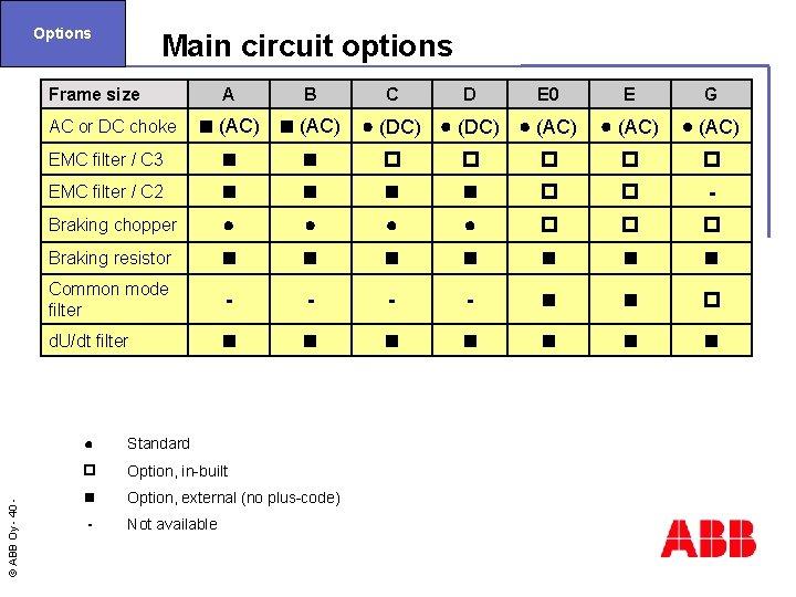 Options Main circuit options Frame size A B (AC) EMC filter / C 3