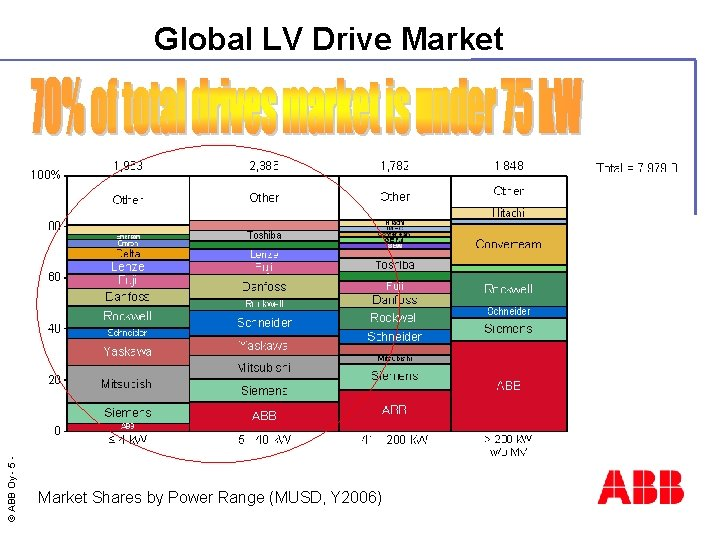 © ABB Oy - 5 Global LV Drive Market Shares by Power Range (MUSD,