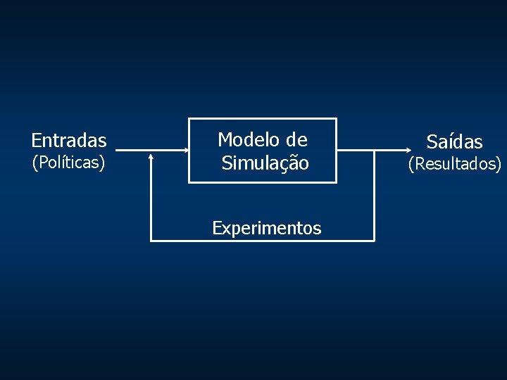Entradas (Políticas) Modelo de Simulação Experimentos Saídas (Resultados)