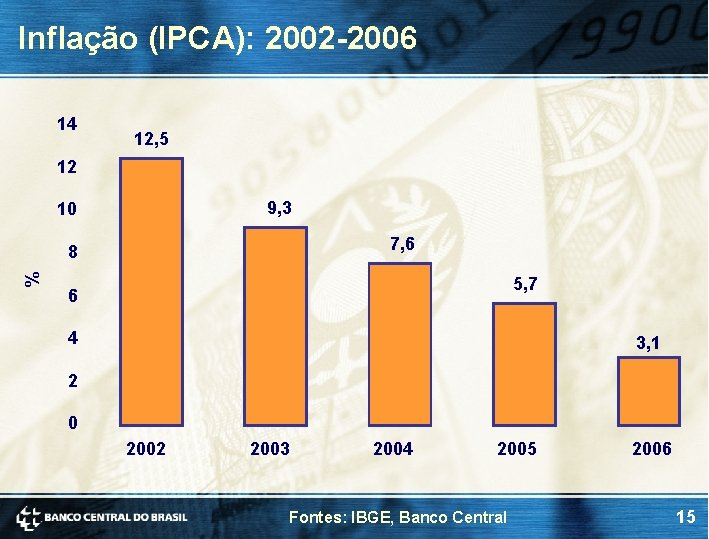Inflação (IPCA): 2002 -2006 14 12, 5 12 9, 3 10 7, 6 %