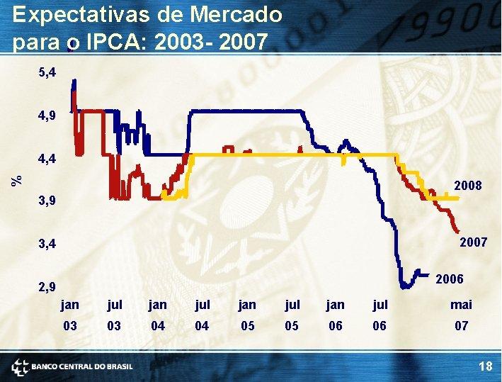 Expectativas de Mercado para o IPCA: 2003 - 2007 5, 4 4, 9 %