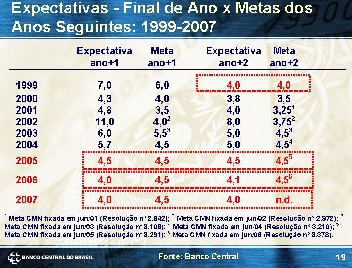 Expectativas - Final de Ano x Metas dos Anos Seguintes: 1999 -2007 Expectativa ano+1