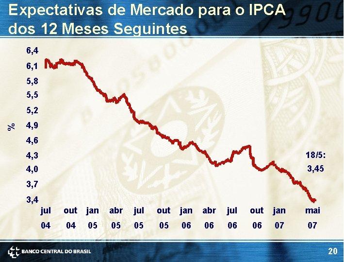 Expectativas de Mercado para o IPCA dos 12 Meses Seguintes 6, 4 6, 1