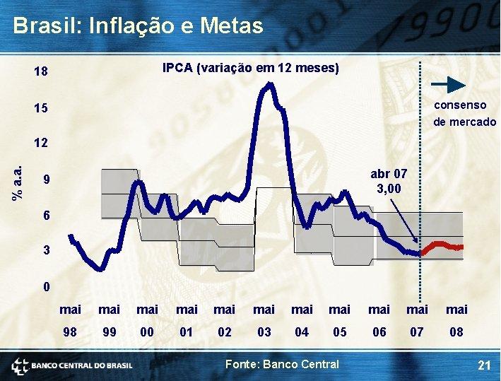 Brasil: Inflação e Metas IPCA (variação em 12 meses) 18 consenso de mercado 15