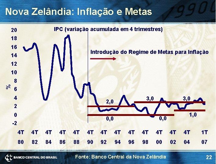 Nova Zelândia: Inflação e Metas IPC (variação acumulada em 4 trimestres) 20 18 16