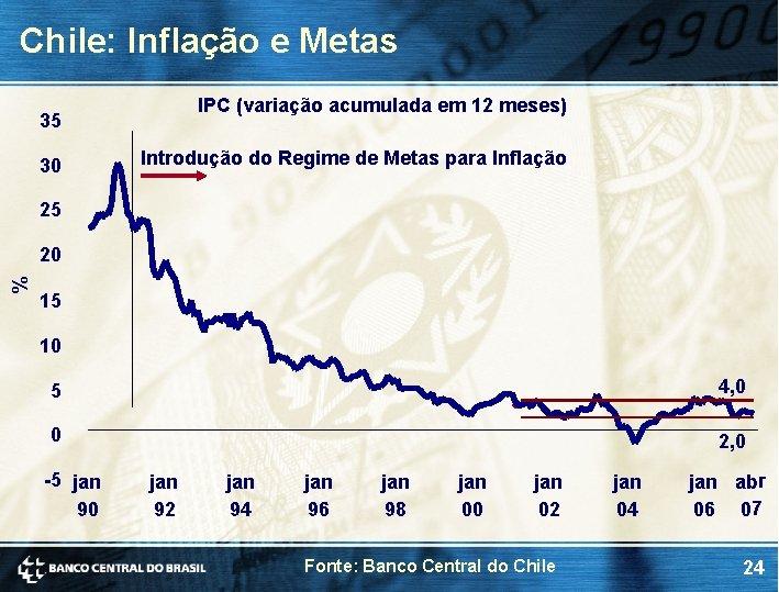 Chile: Inflação e Metas IPC (variação acumulada em 12 meses) 35 30 Introdução do