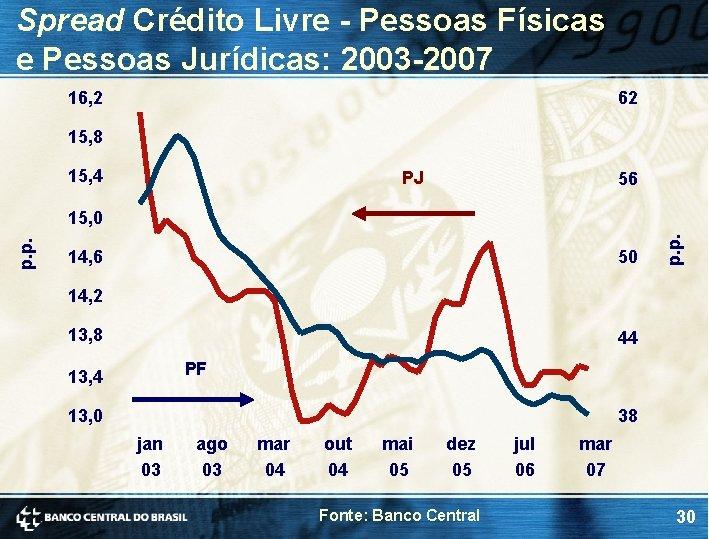 Spread Crédito Livre - Pessoas Físicas e Pessoas Jurídicas: 2003 -2007 16, 2 62