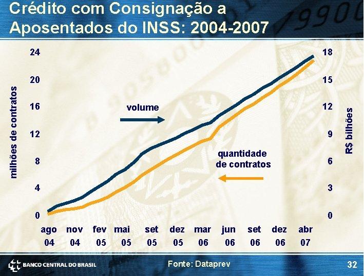 24 18 20 15 16 12 volume 12 9 quantidade de contratos 8 6
