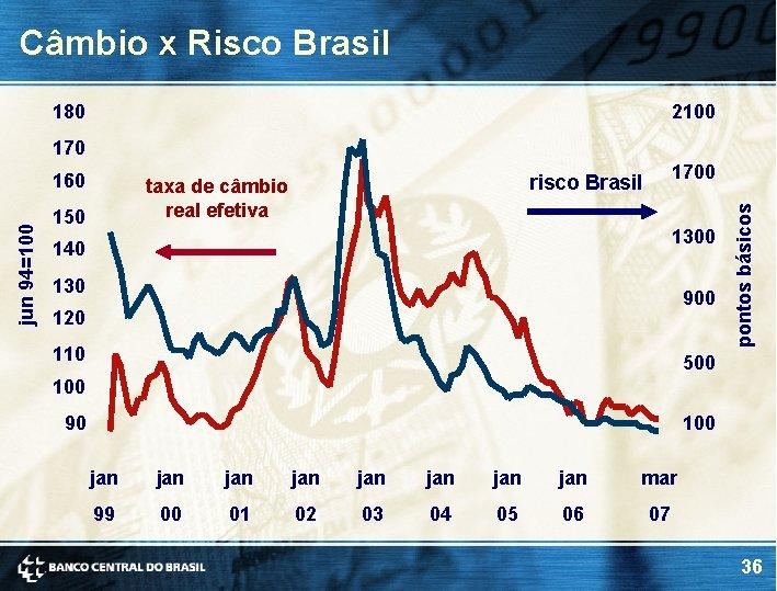 Câmbio x Risco Brasil 180 2100 170 150 1700 risco Brasil taxa de câmbio