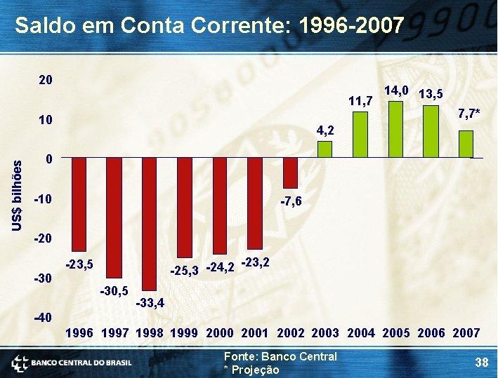 Saldo em Conta Corrente: 1996 -2007 20 11, 7 US$ bilhões 10 14, 0
