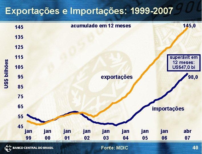 Exportações e Importações: 1999 -2007 acumulado em 12 meses 145, 0 135 US$ bilhões