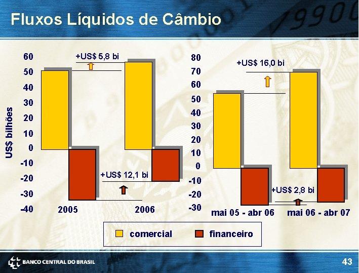 Fluxos Líquidos de Câmbio 60 +US$ 5, 8 bi 80 70 60 50 US$