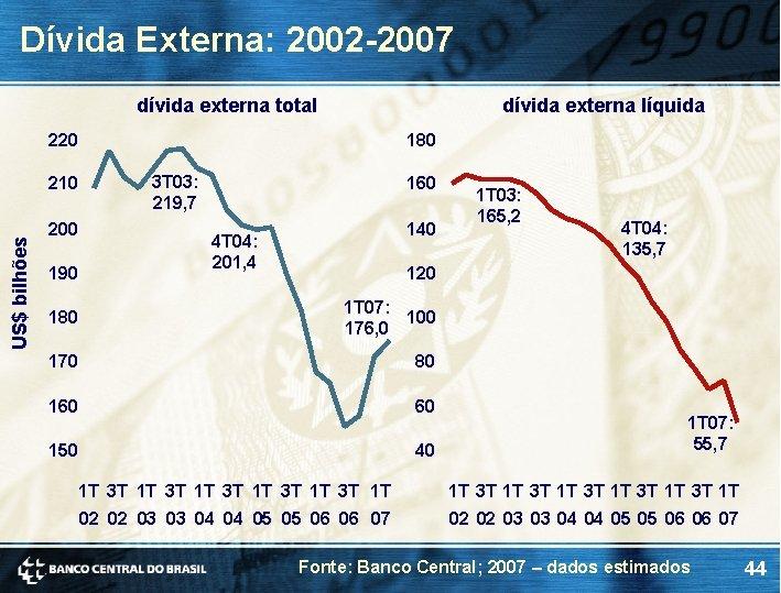 Dívida Externa: 2002 -2007 dívida externa total dívida externa líquida 220 US$ bilhões 210