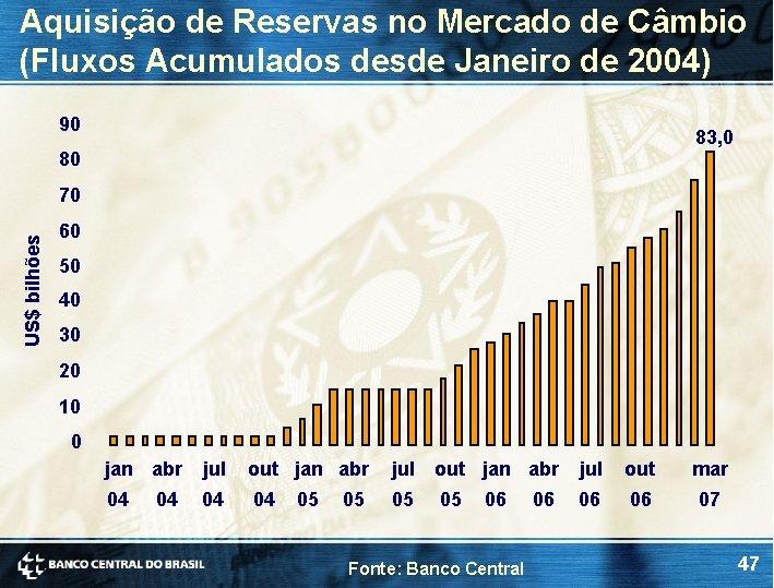 Aquisição de Reservas no Mercado de Câmbio (Fluxos Acumulados desde Janeiro de 2004) 90