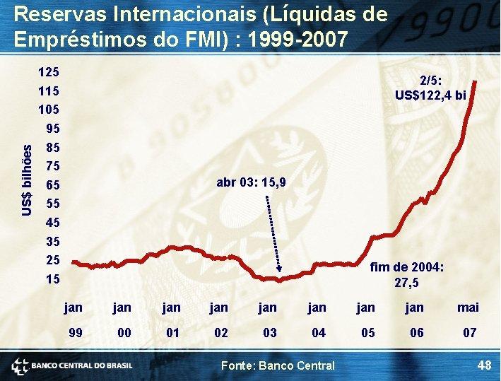 Reservas Internacionais (Líquidas de Empréstimos do FMI) : 1999 -2007 125 2/5: US$122, 4
