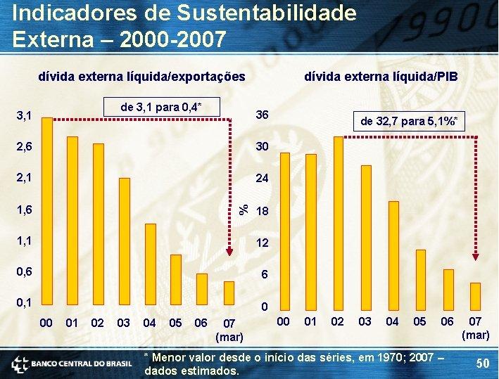 Indicadores de Sustentabilidade Externa – 2000 -2007 dívida externa líquida/exportações de 3, 1 para