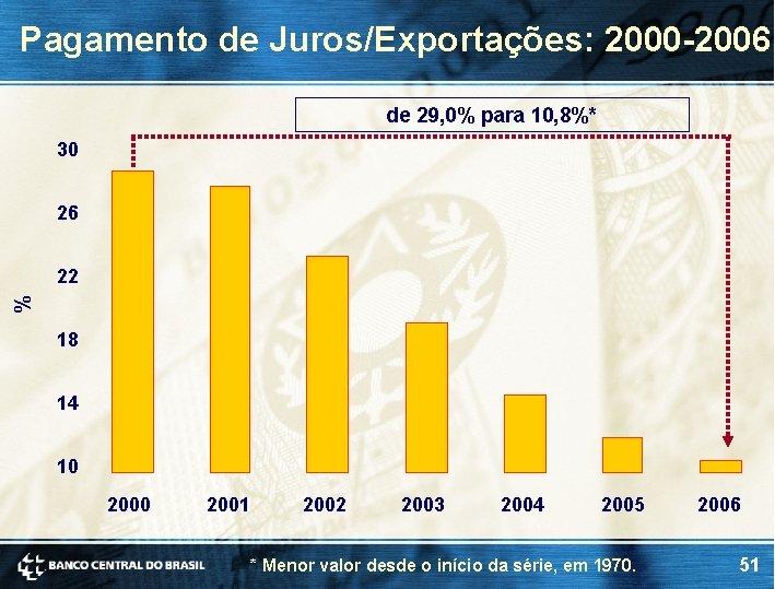 Pagamento de Juros/Exportações: 2000 -2006 de 29, 0% para 10, 8%* 30 26 %
