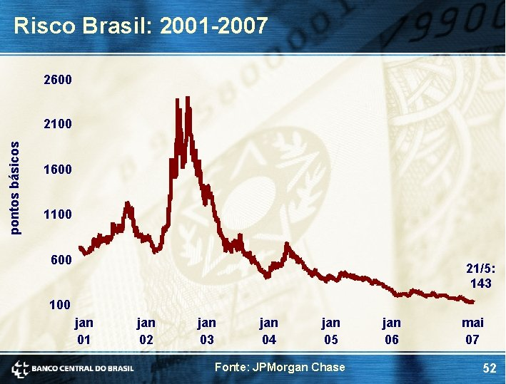 Risco Brasil: 2001 -2007 2600 pontos básicos 2100 1600 1100 600 21/5: 143 100