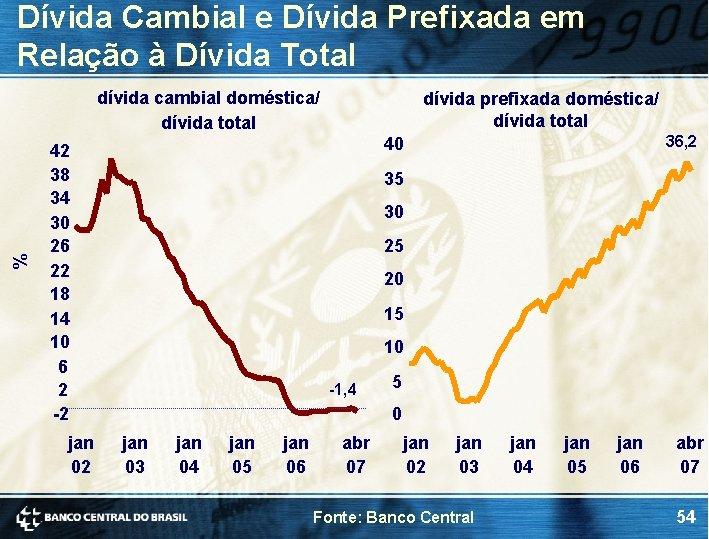Dívida Cambial e Dívida Prefixada em Relação à Dívida Total % dívida cambial doméstica/