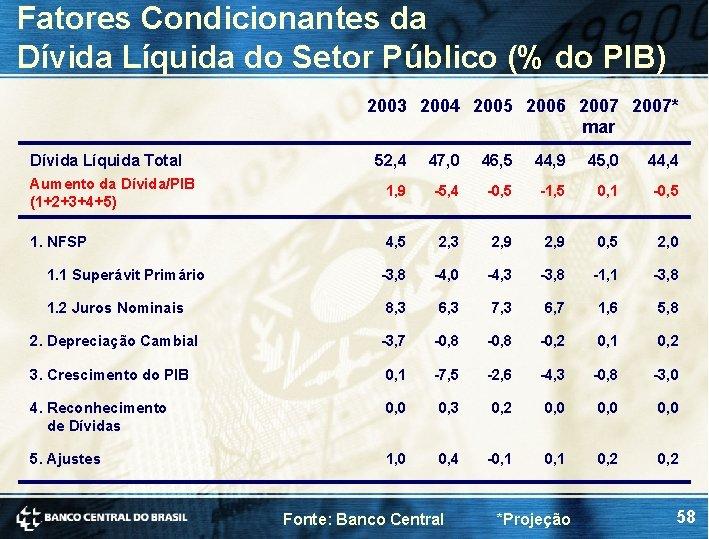 Fatores Condicionantes da Dívida Líquida do Setor Público (% do PIB) 2003 2004 2005