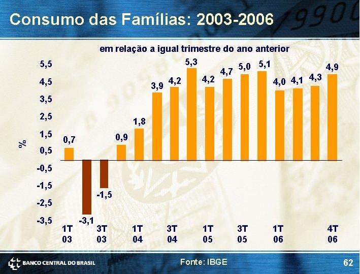 Consumo das Famílias: 2003 -2006 em relação a igual trimestre do anterior 5, 3