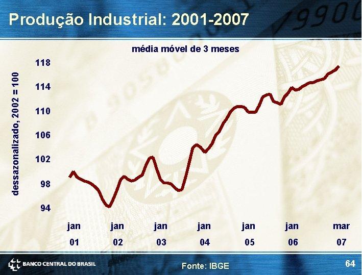 Produção Industrial: 2001 -2007 média móvel de 3 meses dessazonalizado, 2002 = 100 118