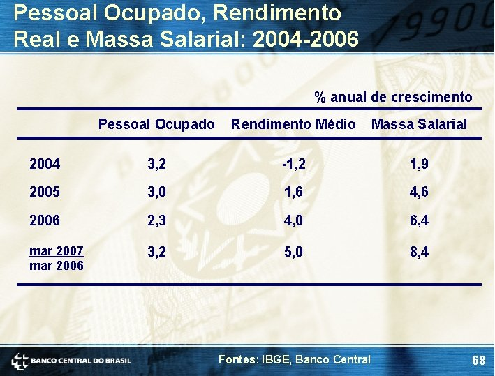 Pessoal Ocupado, Rendimento Real e Massa Salarial: 2004 -2006 % anual de crescimento Pessoal