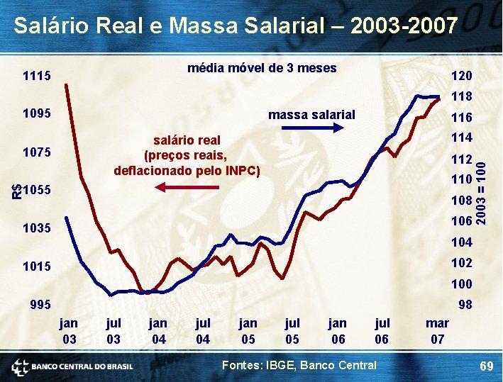Salário Real e Massa Salarial – 2003 -2007 média móvel de 3 meses 1115
