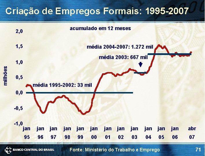 Criação de Empregos Formais: 1995 -2007 acumulado em 12 meses 2, 0 1, 5