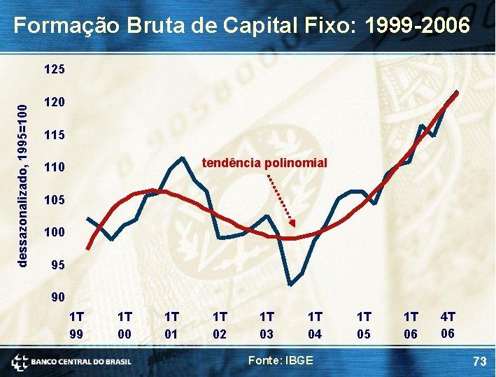 Formação Bruta de Capital Fixo: 1999 -2006 dessazonalizado, 1995=100 125 120 115 tendência polinomial
