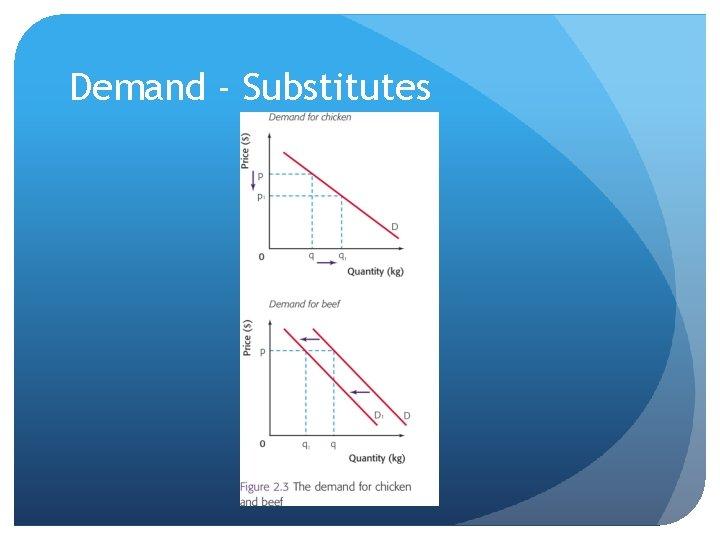 Demand - Substitutes