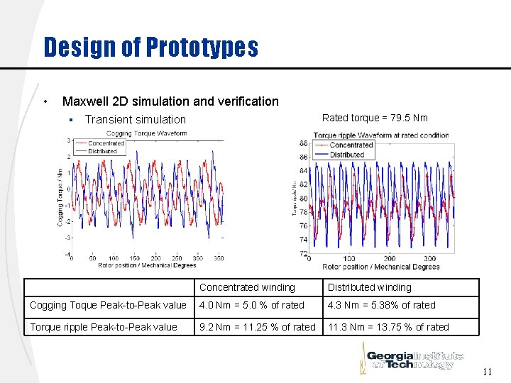 Design of Prototypes • Maxwell 2 D simulation and verification § Rated torque =