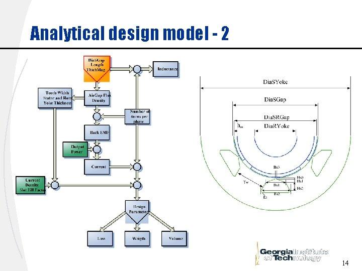Analytical design model - 2 14