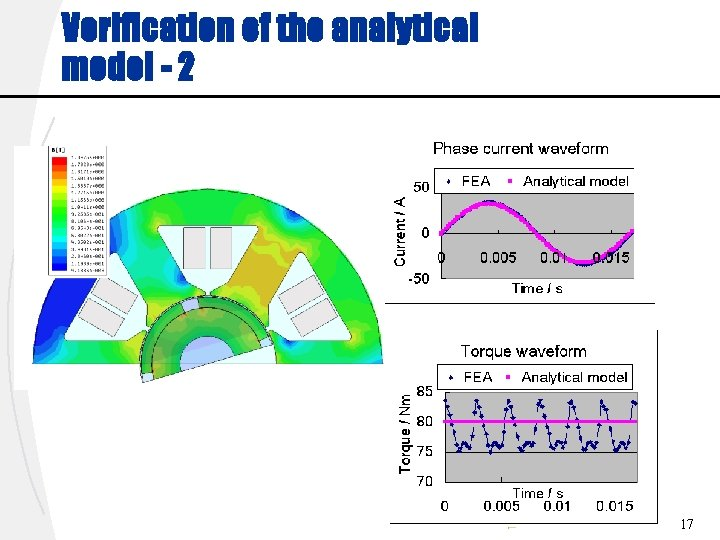 Verification of the analytical model - 2 17