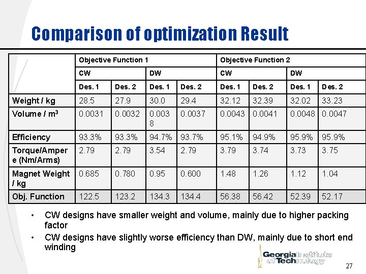 Comparison of optimization Result Objective Function 1 CW Objective Function 2 DW CW DW