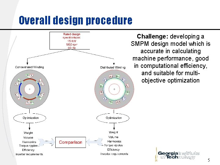 Overall design procedure Challenge: developing a SMPM design model which is accurate in calculating