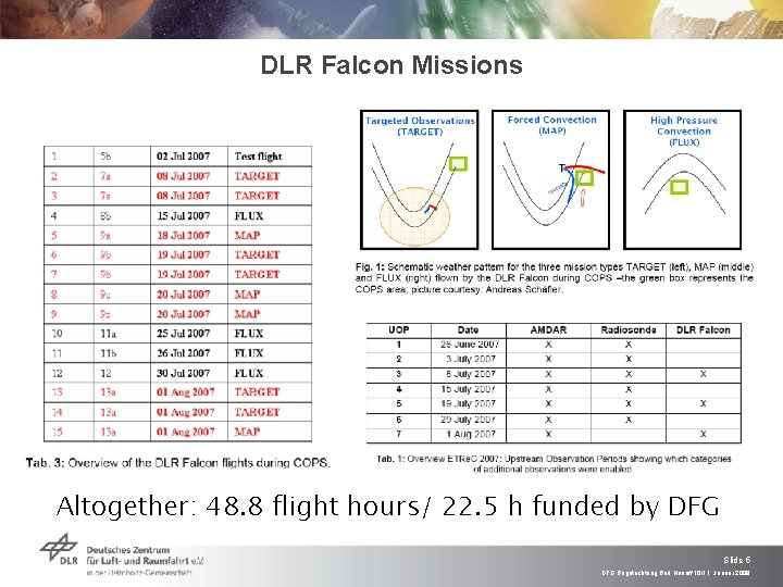 DLR Falcon Missions Altogether: 48. 8 flight hours/ 22. 5 h funded by DFG