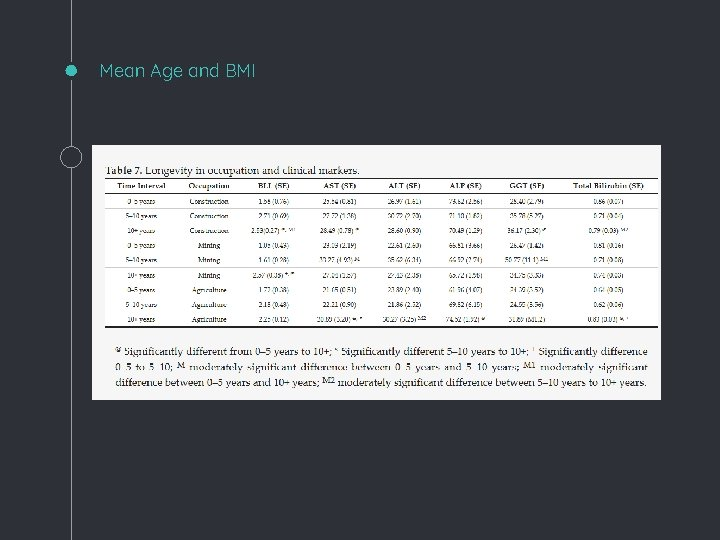 Mean Age and BMI