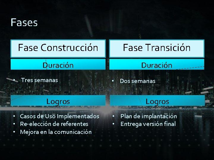 Fases Fase Construcción Fase Transición Duración • Tres semanas Logros • Casos de Uso