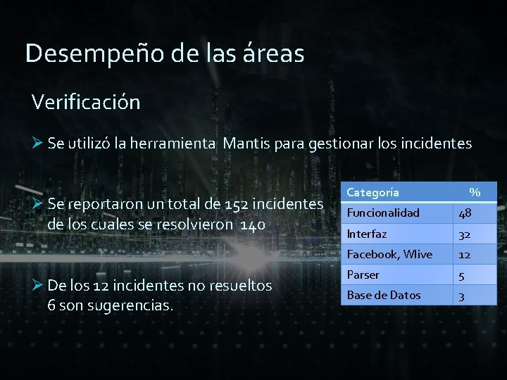 Desempeño de las áreas Verificación Ø Se utilizó la herramienta Mantis para gestionar los