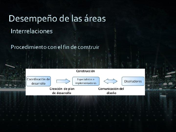 Desempeño de las áreas Interrelaciones Procedimiento con el fin de construir