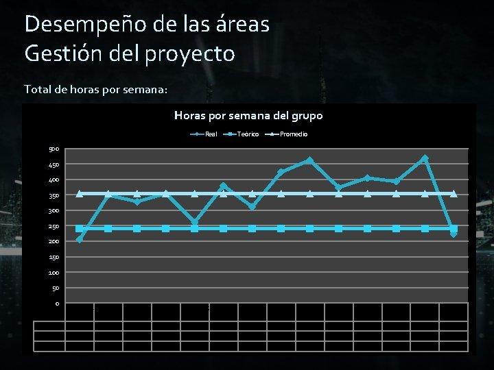 Desempeño de las áreas Gestión del proyecto Total de horas por semana: Horas por