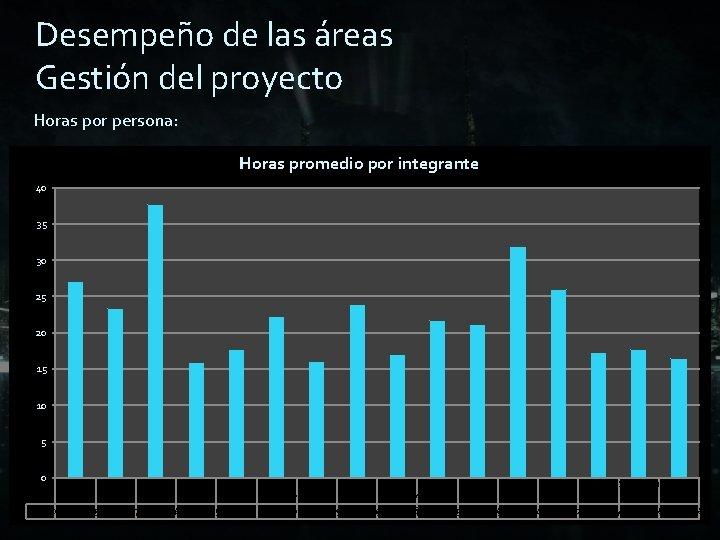Desempeño de las áreas Gestión del proyecto Horas por persona: Horas porintegrante Horaspromedio totales