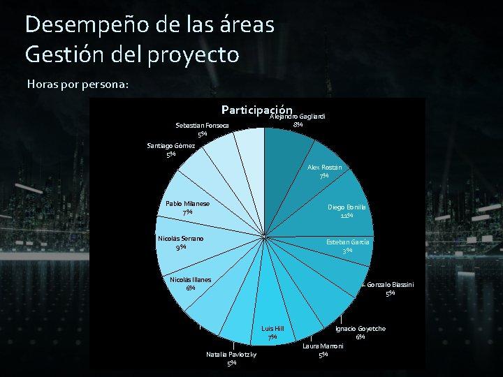 Desempeño de las áreas Gestión del proyecto Horas por persona: Participación Victor Pons Alejandro