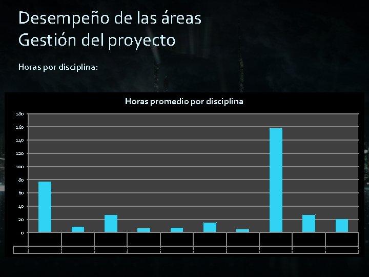 Desempeño de las áreas Gestión del proyecto Horas por disciplina: Horaspromedio totales pordisciplina 2500