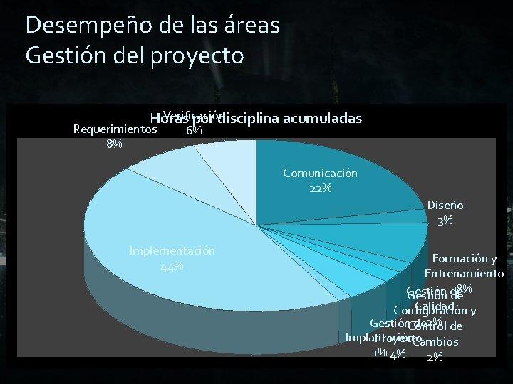 Desempeño de las áreas Gestión del proyecto Verificación Horas por disciplina acumuladas Requerimientos 8%