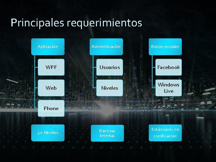 Principales requerimientos Aplicación Administración Redes sociales WPF Usuarios Facebook Web Niveles Windows Live Phone